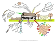 Mindfulness-MindMap